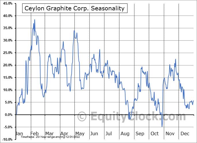 Ceylon Graphite Corp. (TSXV:CYL.V) Seasonal Chart
