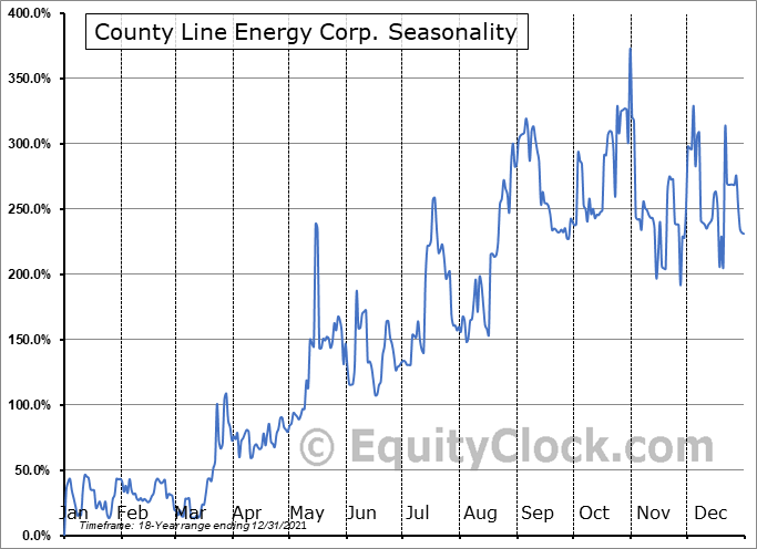 County Line Energy Corp. (OTCMKT:CYLC) Seasonal Chart