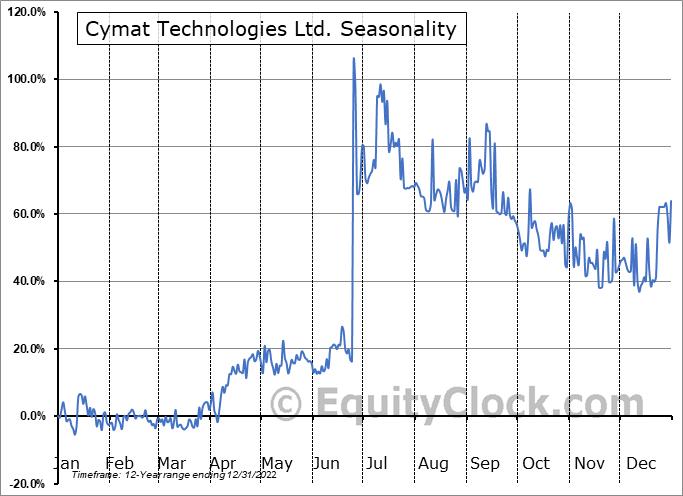 Cymat Technologies Ltd. (TSXV:CYM.V) Seasonal Chart