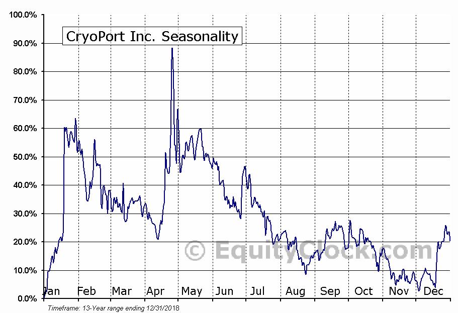 CryoPort Inc. (NASD:CYRX) Seasonal Chart