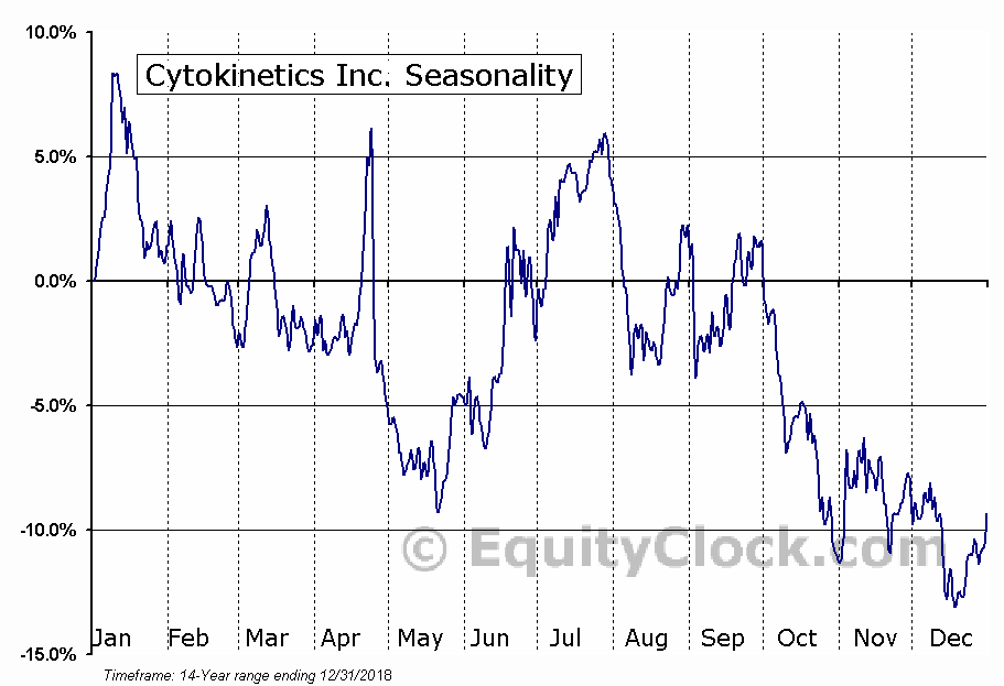 Cytokinetics Inc. (NASD:CYTK) Seasonal Chart