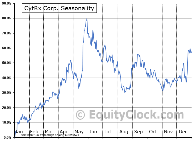 CytRx Corp. (OTCMKT:CYTR) Seasonal Chart