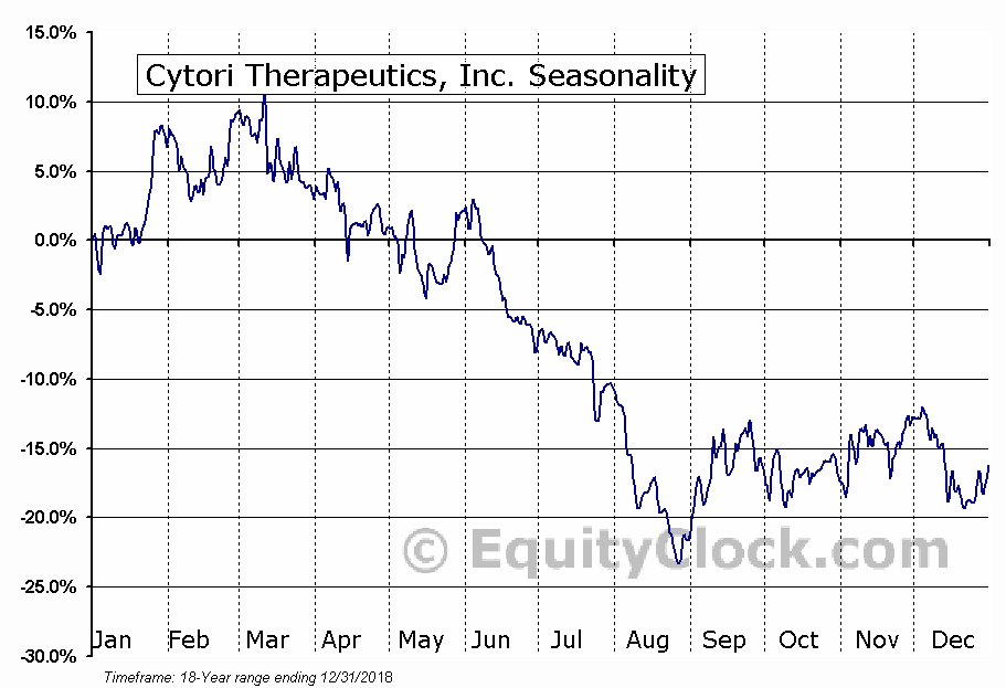 Cytori Therapeutics, Inc. (NASD:CYTX) Seasonal Chart
