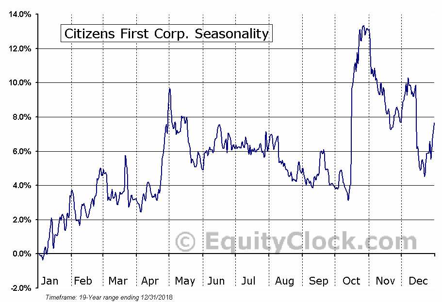 Citizens First Corp. (NASD:CZFC) Seasonal Chart
