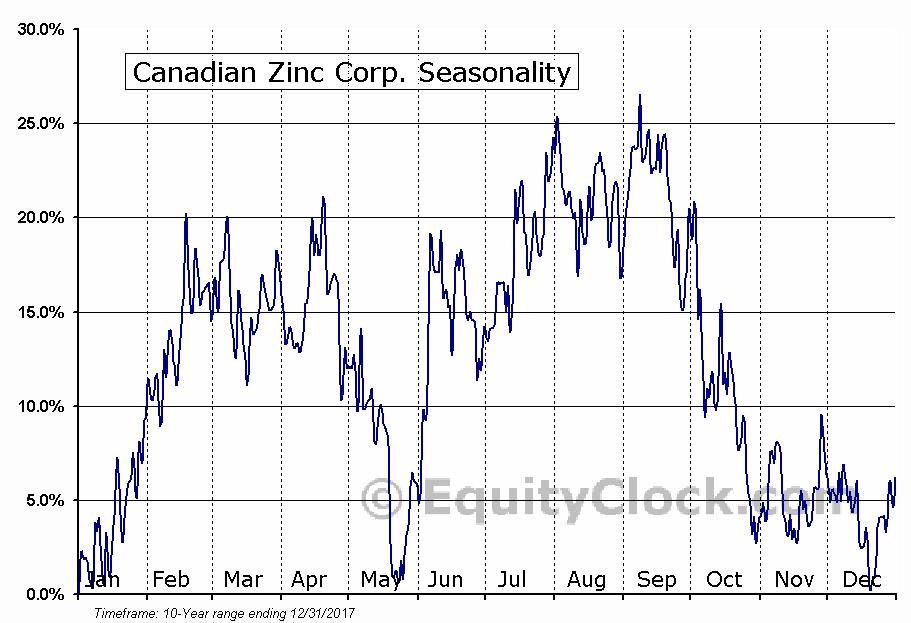 Canadian Zinc Corp. (OTCMKT:CZICF) Seasonal Chart