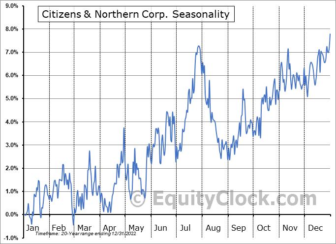 Citizens & Northern Corp. (NASD:CZNC) Seasonal Chart