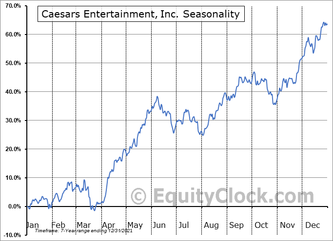Caesars Entertainment Corp. (NASD:CZR) Seasonal Chart