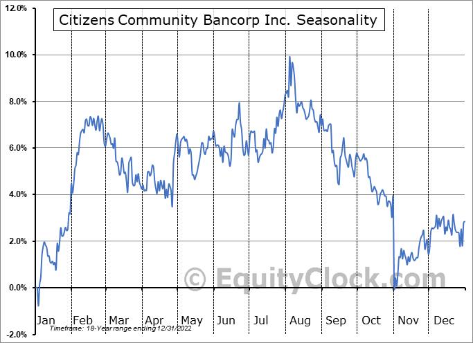 Citizens Community Bancorp Inc. (NASD:CZWI) Seasonal Chart