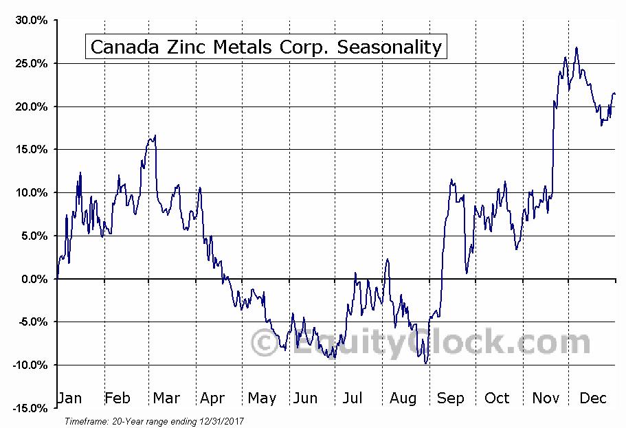Canada Zinc Metals Corp. (TSXV:CZX.V) Seasonal Chart
