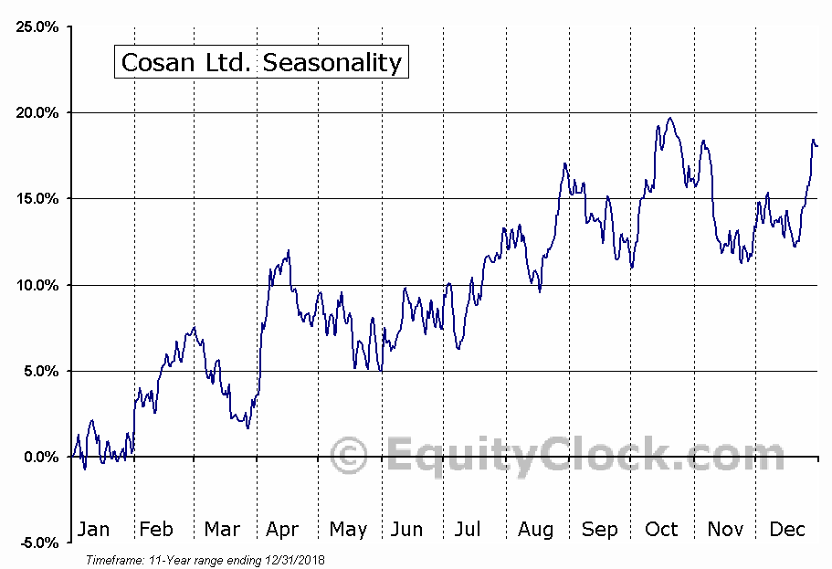 Cosan Ltd. (NYSE:CZZ) Seasonal Chart