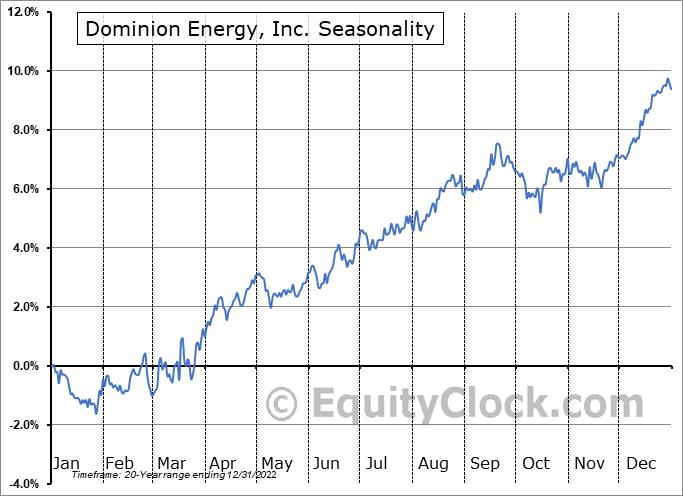 Dominion Energy, Inc. (NYSE:D) Seasonal Chart
