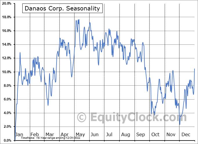 Danaos Corp. (NYSE:DAC) Seasonal Chart