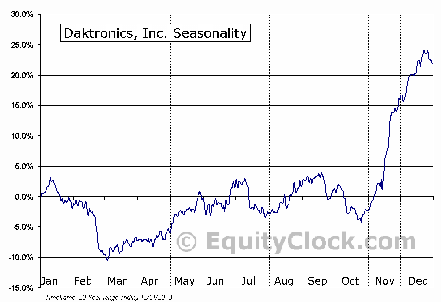 Daktronics, Inc. (NASD:DAKT) Seasonal Chart