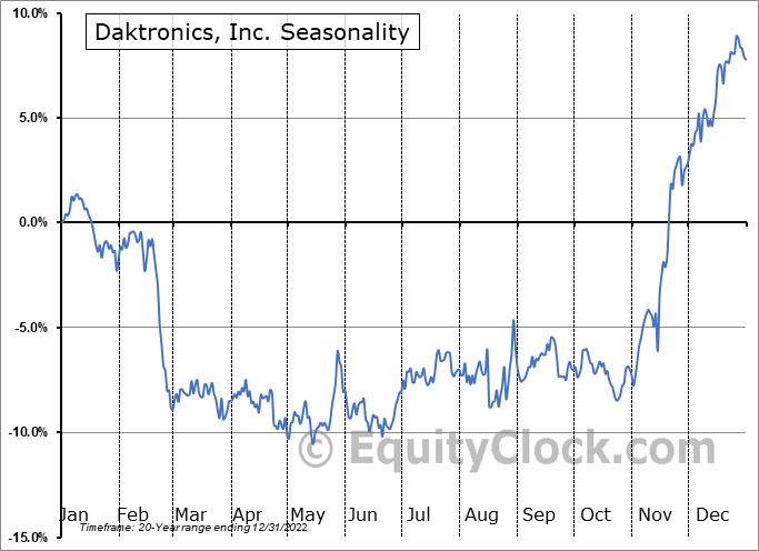 Daktronics, Inc. (NASD:DAKT) Seasonal Chart
