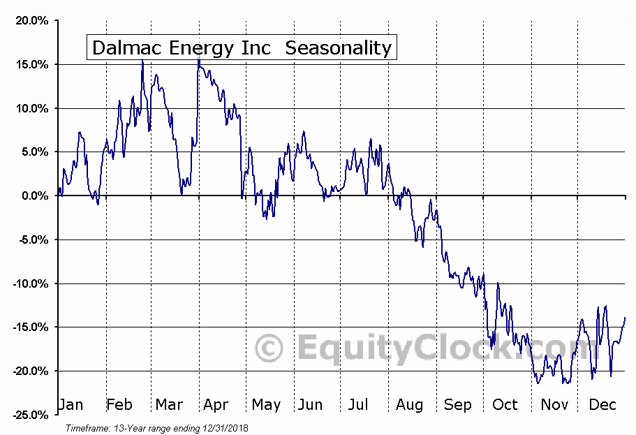 Dalmac Energy Inc  (TSXV:DAL.V) Seasonal Chart
