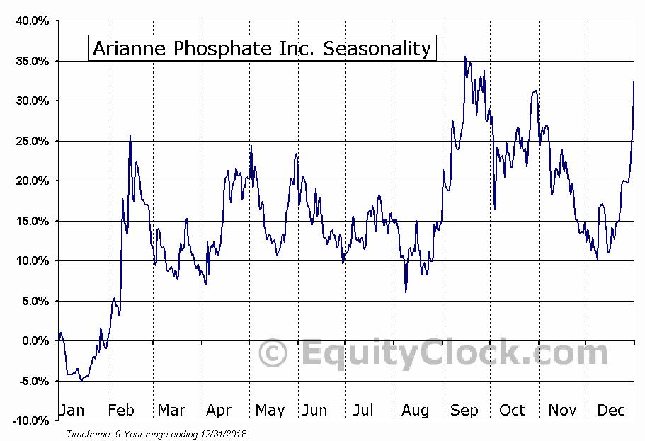 Arianne Phosphate Inc. (TSXV:DAN) Seasonal Chart