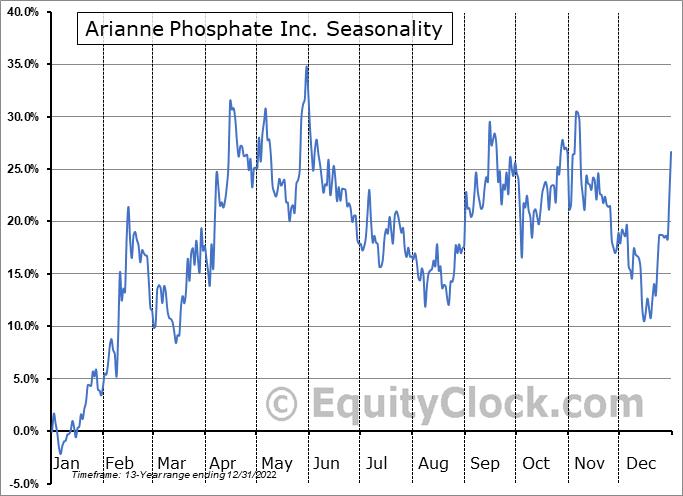 Arianne Phosphate Inc. (TSXV:DAN.V) Seasonal Chart