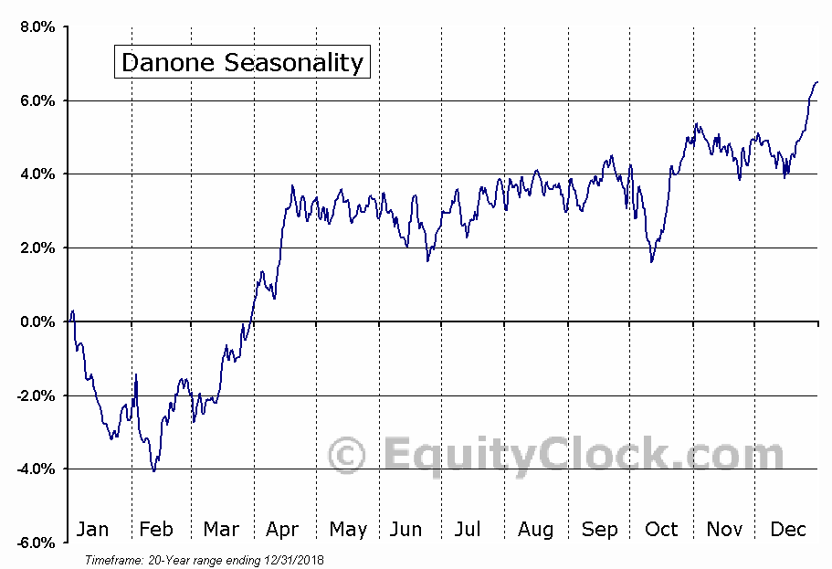Danone (OTCMKT:DANOY) Seasonal Chart