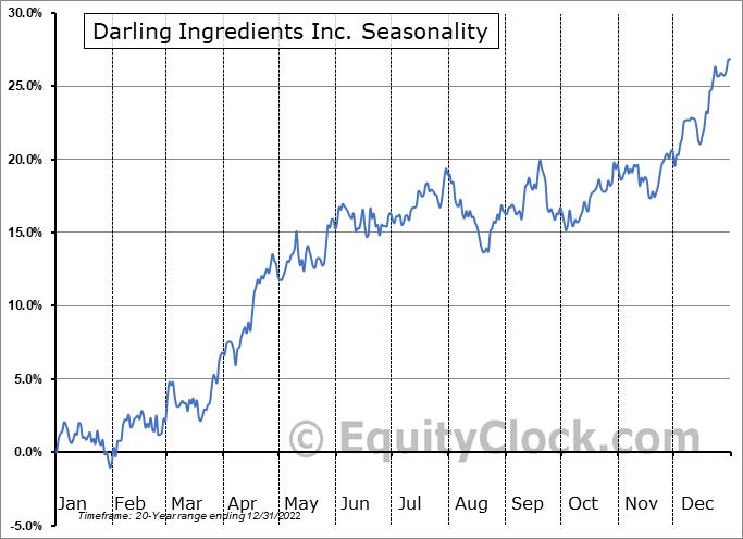 Darling Ingredients Inc. (NYSE:DAR) Seasonal Chart