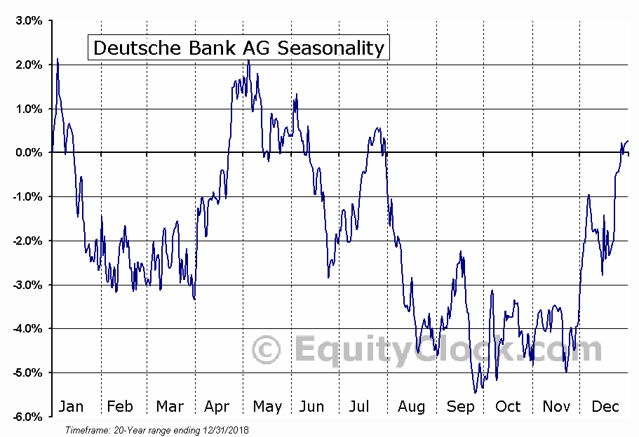 Deutsche Bank AG (NYSE:DB) Seasonal Chart