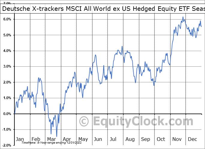 Deutsche X-trackers MSCI All World ex US Hedged Equity ETF (AMEX:DBAW) Seasonal Chart