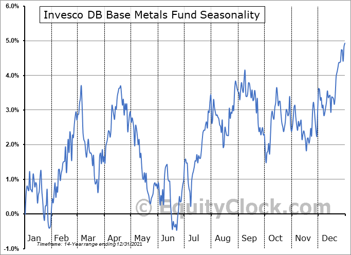Invesco DB Base Metals Fund (NYSE:DBB) Seasonal Chart