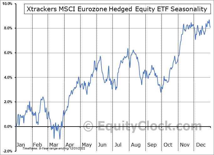 Deutsche X-trackers MSCI Eurozone Hedged Equity ETF (AMEX:DBEZ) Seasonal Chart