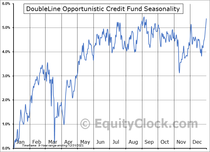 DoubleLine Opportunistic Credit Fund (NYSE:DBL) Seasonal Chart