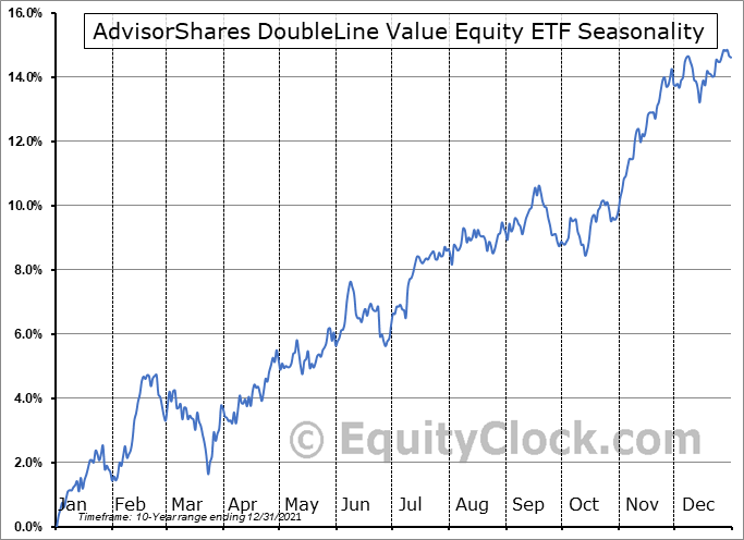 AdvisorShares DoubleLine Value Equity ETF (AMEX:DBLV) Seasonal Chart