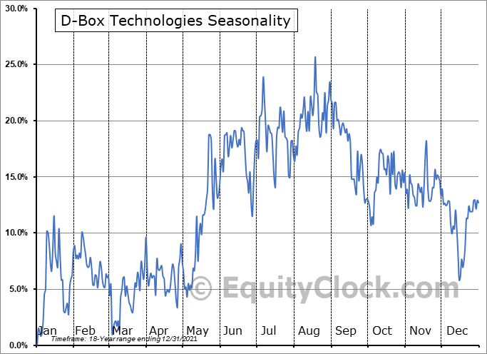 D-Box Technologies (TSE:DBO.TO) Seasonal Chart