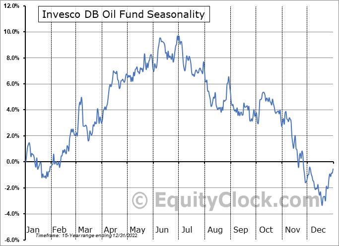 Invesco DB Oil Fund (NYSE:DBO) Seasonal Chart