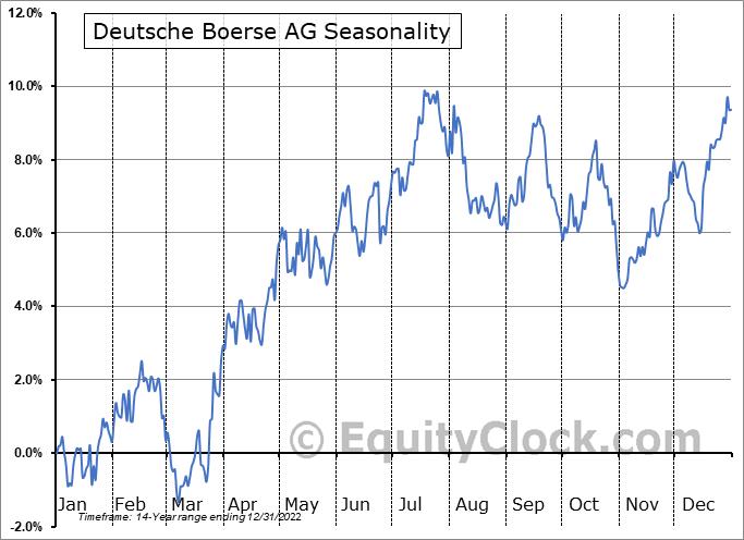Deutsche Boerse AG (OTCMKT:DBOEY) Seasonal Chart