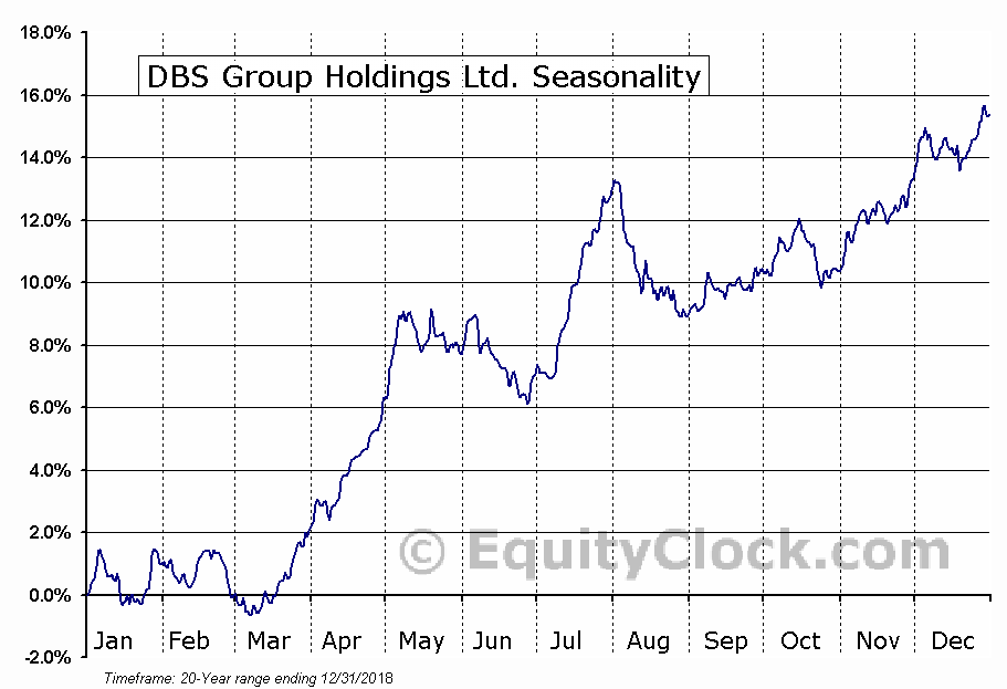 DBS Group Holdings Ltd. (OTCMKT:DBSDY) Seasonal Chart