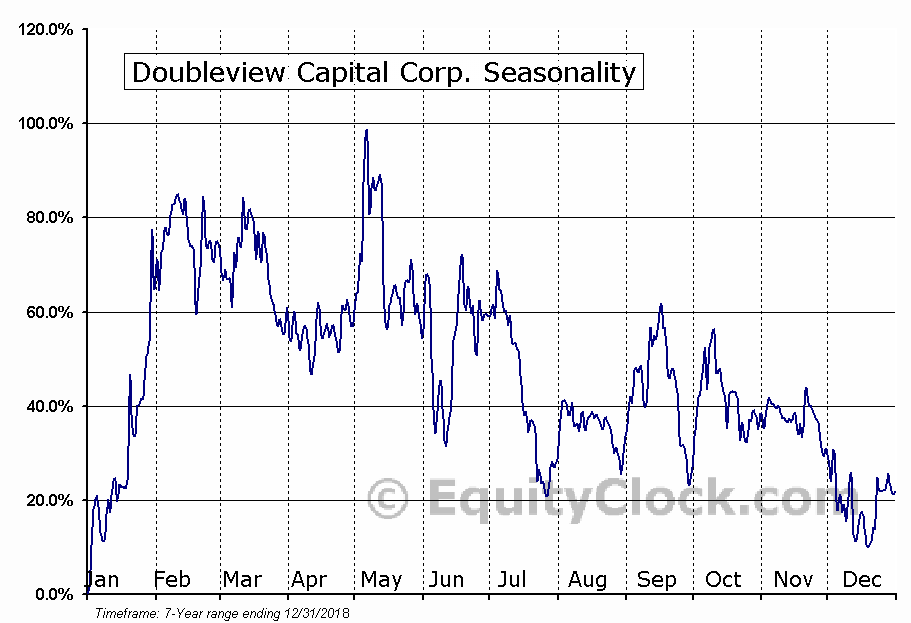 Doubleview Capital Corp. (TSXV:DBV.V) Seasonal Chart