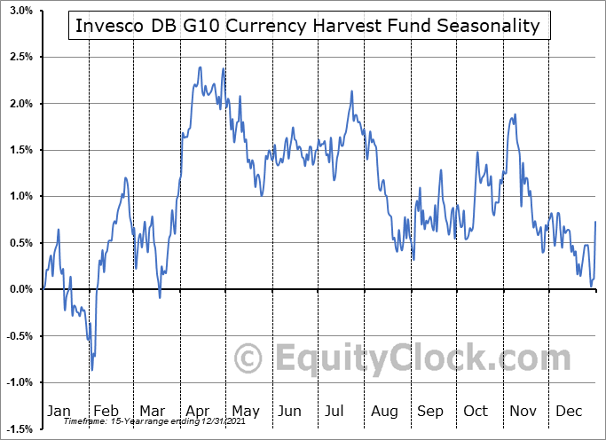 Invesco DB G10 Currency Harvest Fund (NYSE:DBV) Seasonal Chart