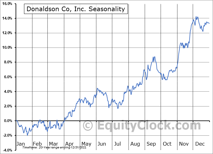 Donaldson Co, Inc. (NYSE:DCI) Seasonal Chart