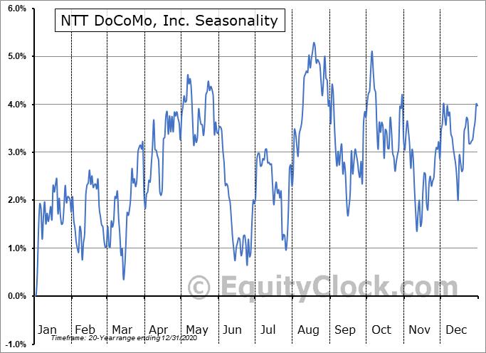 NTT DoCoMo, Inc. (OTCMKT:DCMYY) Seasonal Chart