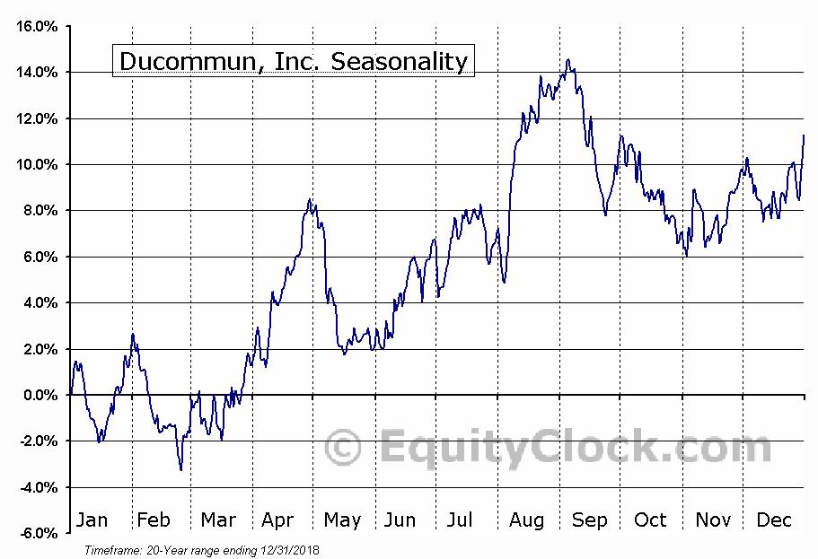 Ducommun, Inc. (NYSE:DCO) Seasonal Chart