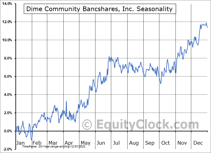 Dime Community Bancshares, Inc. (NASD:DCOM) Seasonal Chart