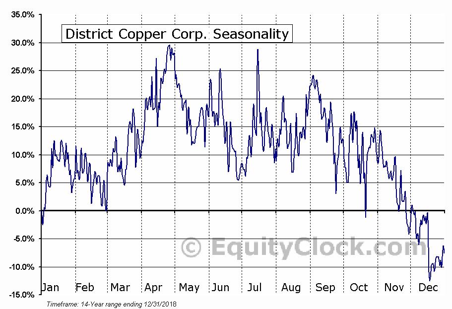 District Copper Corp. (TSXV:DCOP.V) Seasonal Chart