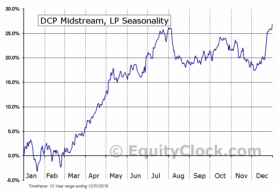 DCP Midstream, LP (NYSE:DCP) Seasonal Chart