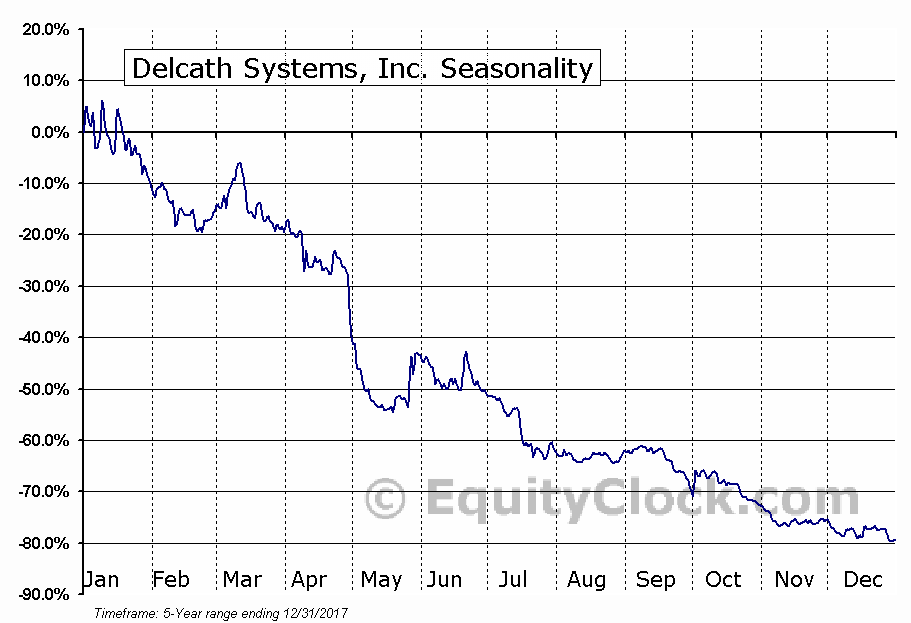 Delcath Systems, Inc. (NASD:DCTH) Seasonal Chart