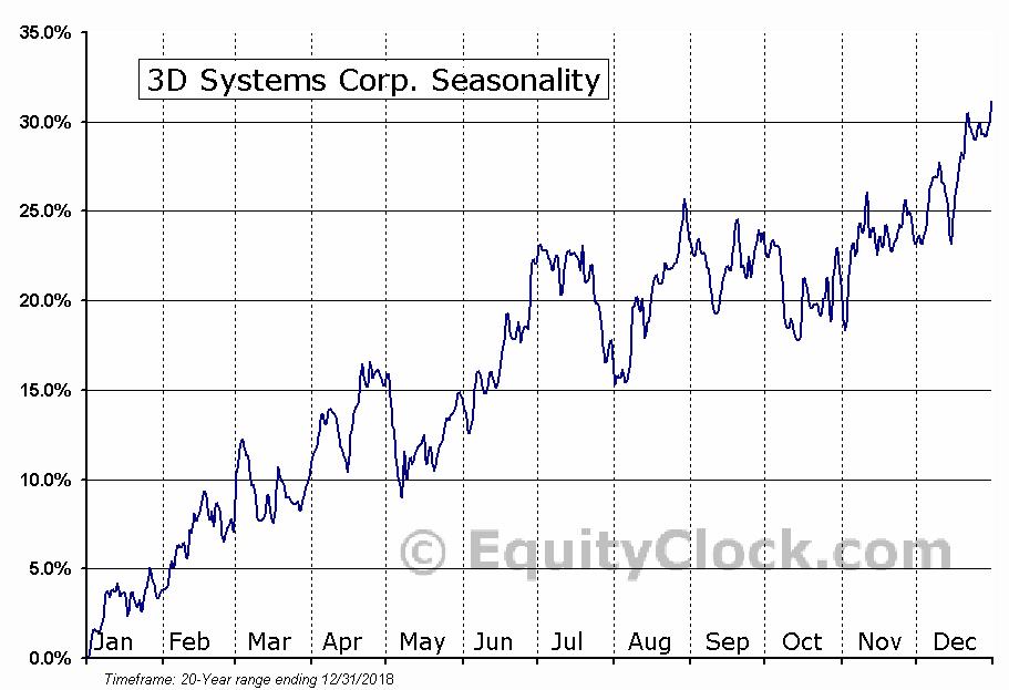 3D Systems Corp. (NYSE:DDD) Seasonal Chart