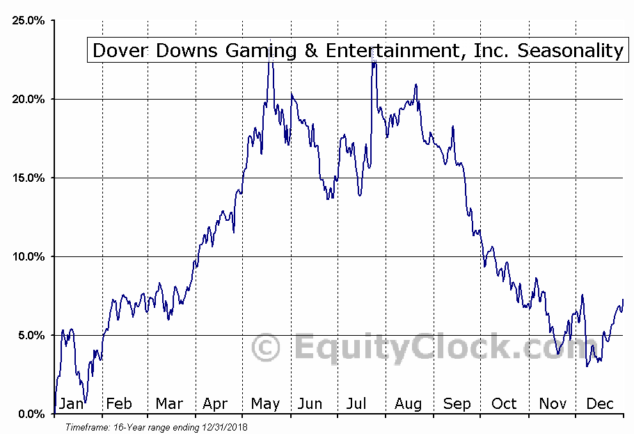 Dover Downs Gaming & Entertainment, Inc. (NYSE:DDE) Seasonal Chart