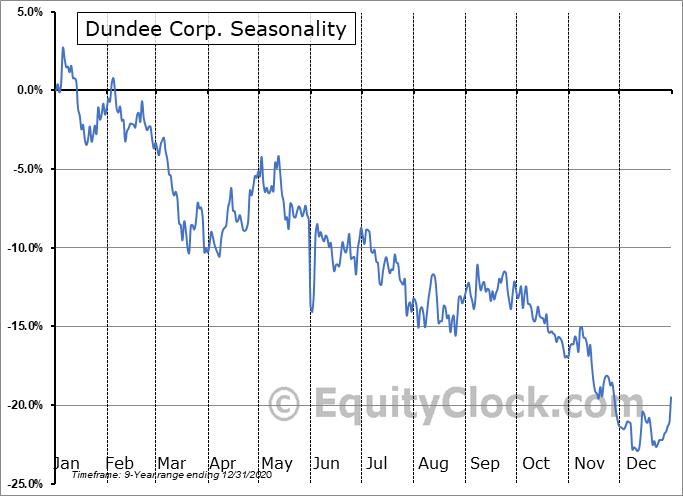 Dundee Corp. (OTCMKT:DDEJF) Seasonal Chart