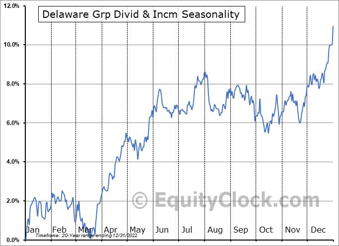 Delaware Grp Divid & Incm (NYSE:DDF) Seasonal Chart