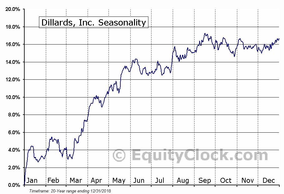 Dillards, Inc. (NYSE:DDT) Seasonal Chart