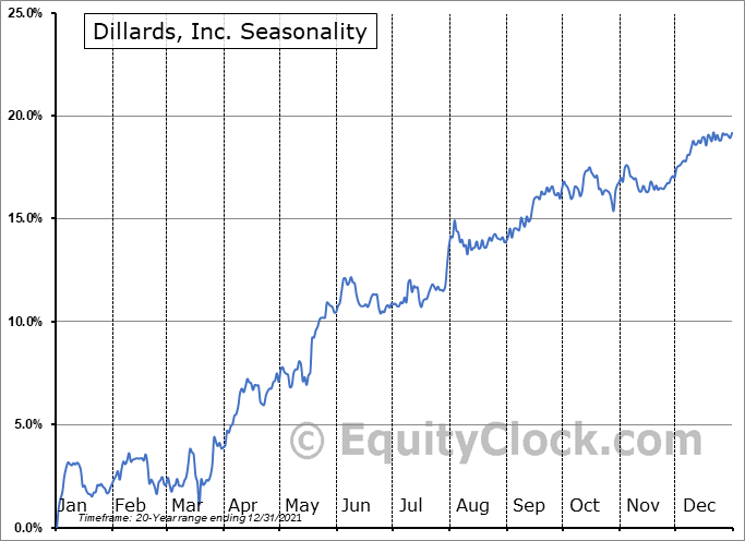 Dillards, Inc. (NYSE:DDT) Seasonal Chart