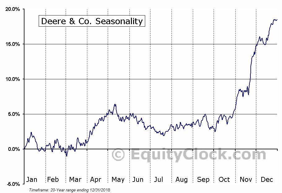 Deere & Co. (NYSE:DE) Seasonal Chart