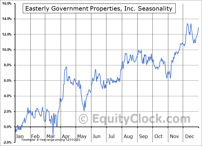 Easterly Government Properties, Inc. (NYSE:DEA) Seasonal Chart